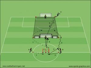 afwerking op lange bal en duel