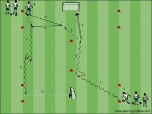 Afwerkingsoefening voor zowel frontale beweging als flankbeweging