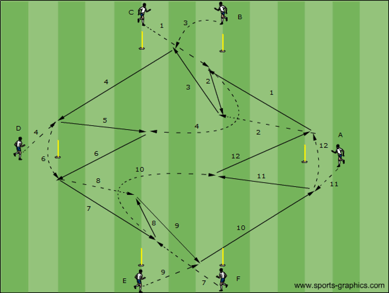 voetbaloefeningen: pasvorm met overlapping