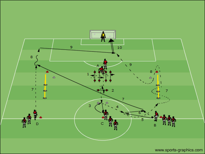 voetbaloefening: afwerken op doel met loopcoördinatie