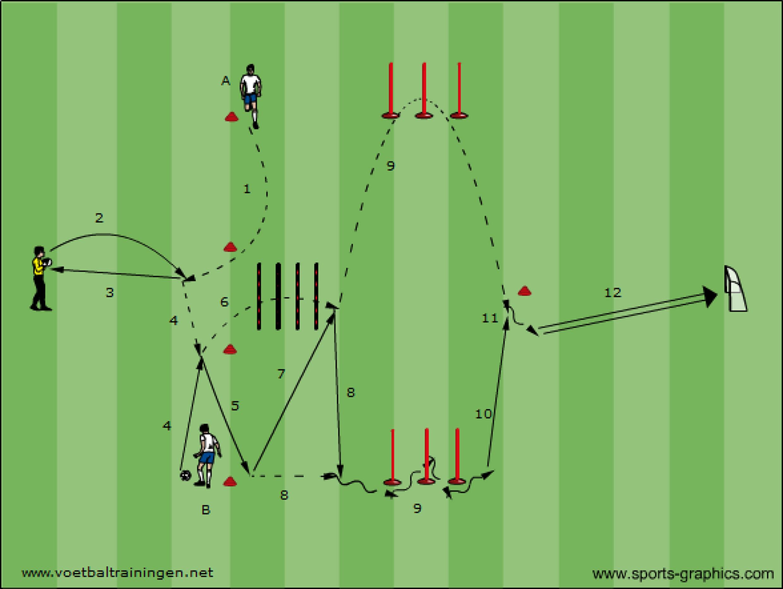 loopcoordinatie en wendbaarheid met bal